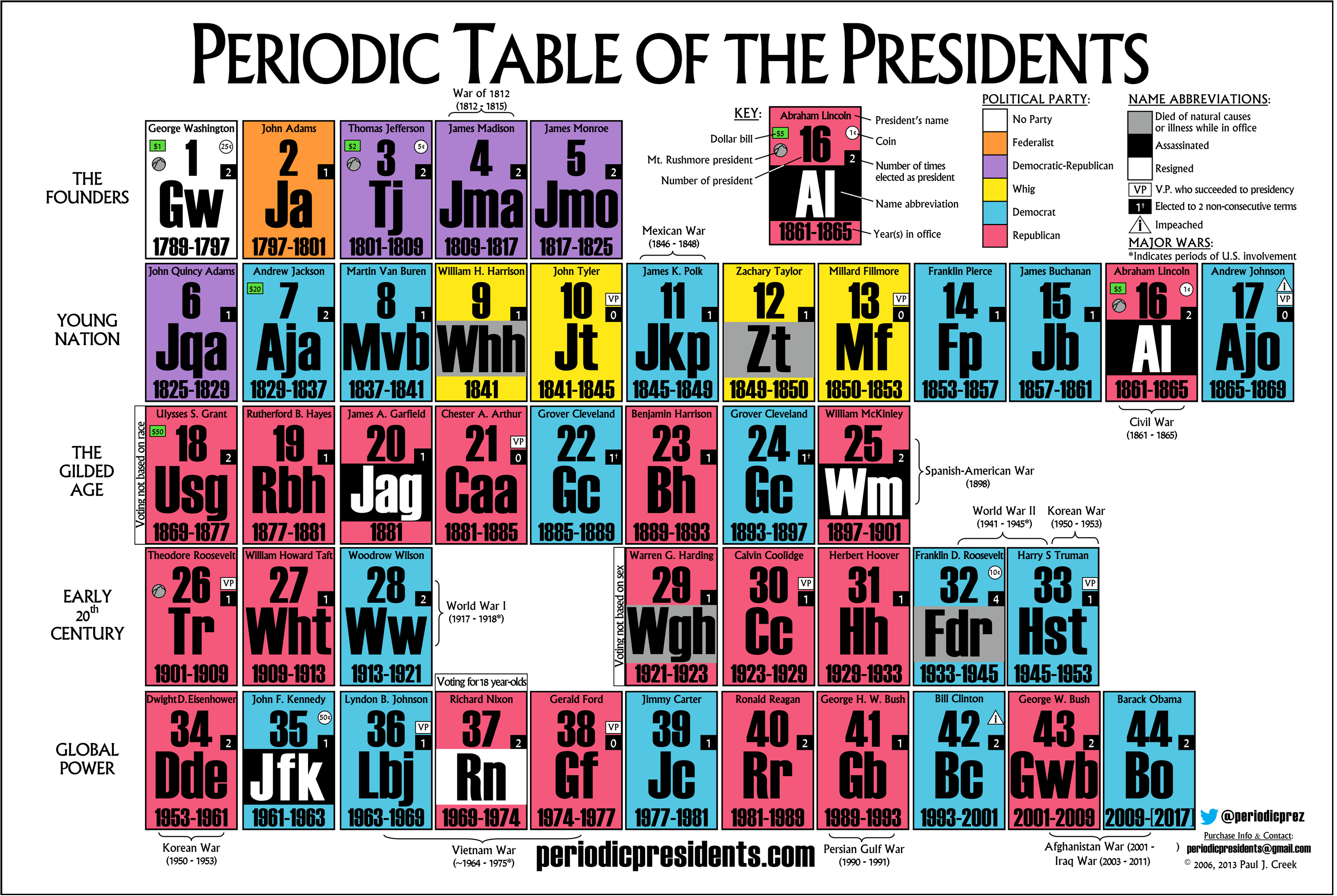 Cool link for the classroom the periodic table of the presidents periodic table of the presidents courtesy of periodicpresidents gamestrikefo Choice Image