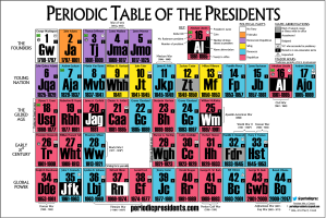 Periodic Table of the Presidents, courtesy of Periodicpresidents.com